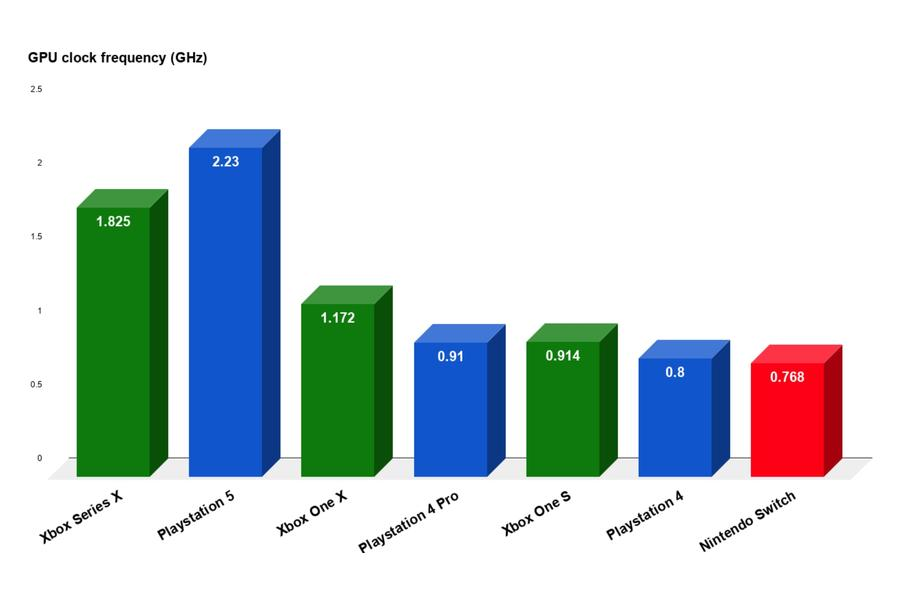 Xboz Series X vs Playstation 5 - GPU GHz