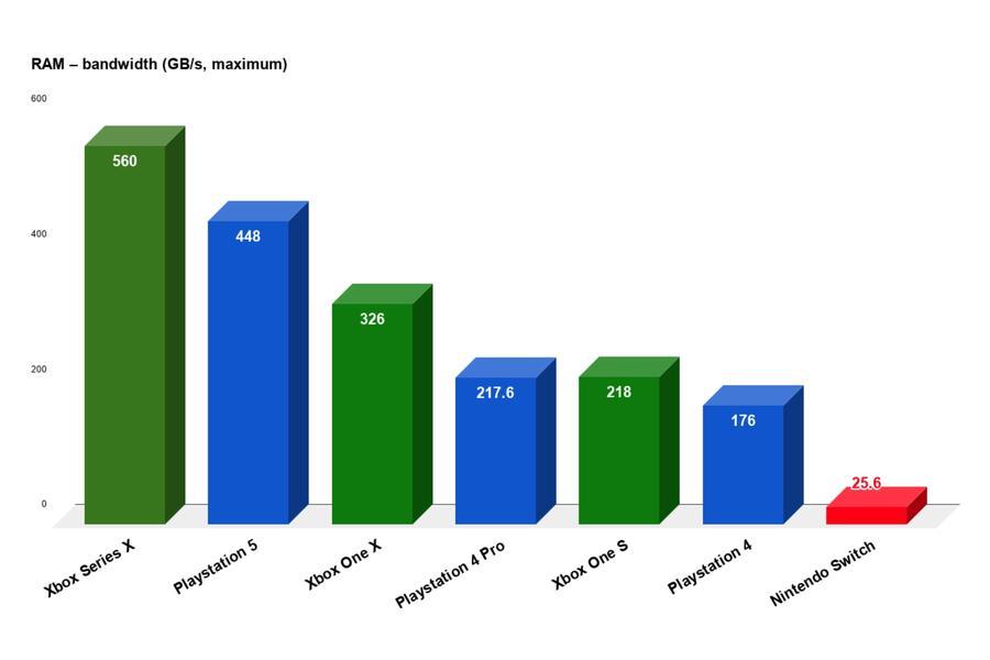 Xboz series x vs playstation 5 - ram speed